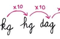Gewichten omrekenen - gram, kilo, pond, ons, ton, kg, hg, dag, g, dg, cg, mg